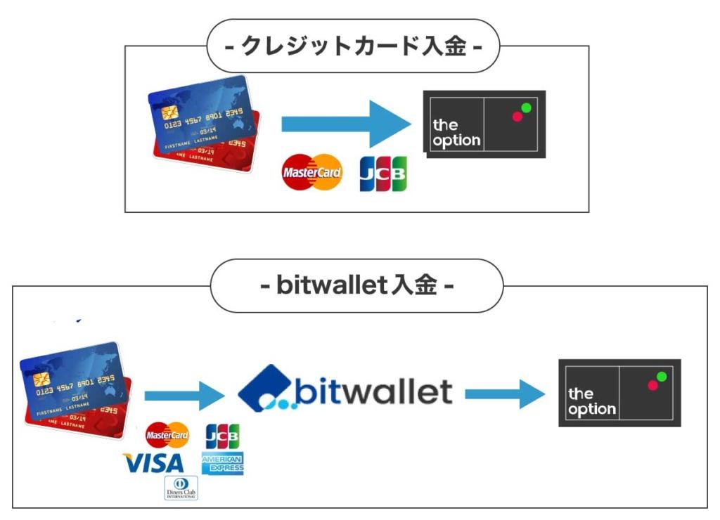 ザオプションのクレジットカード入金とbitwallet入金の違いを表すイメージ図