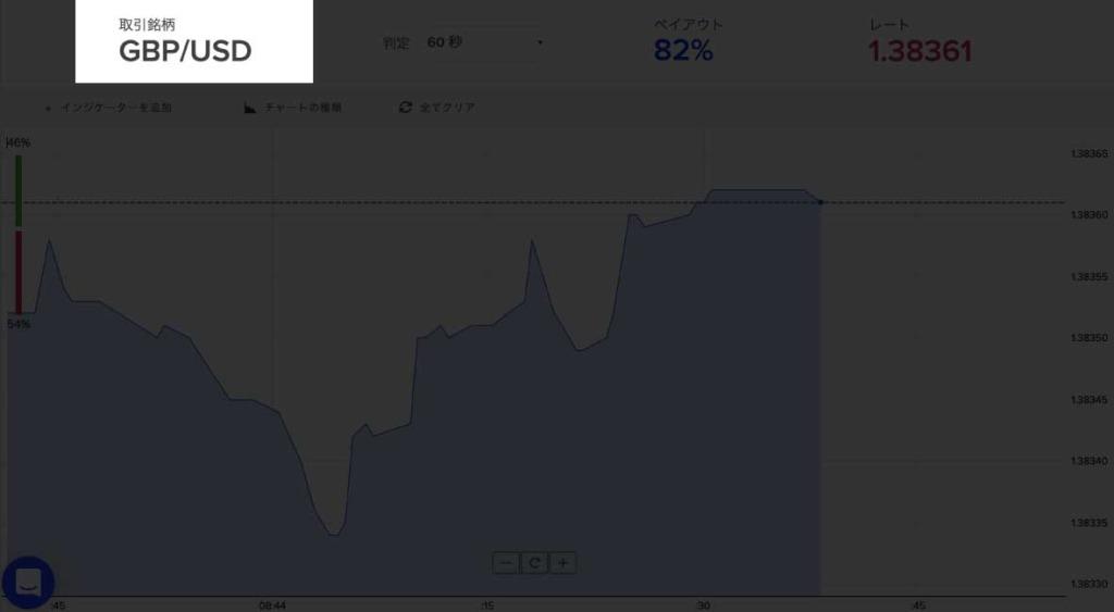 通貨ペアで言うとGBP/USDがイマイチ