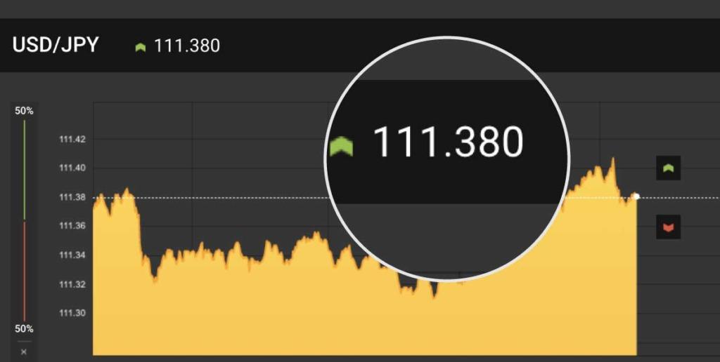 ハイローオーストラリアのチャート